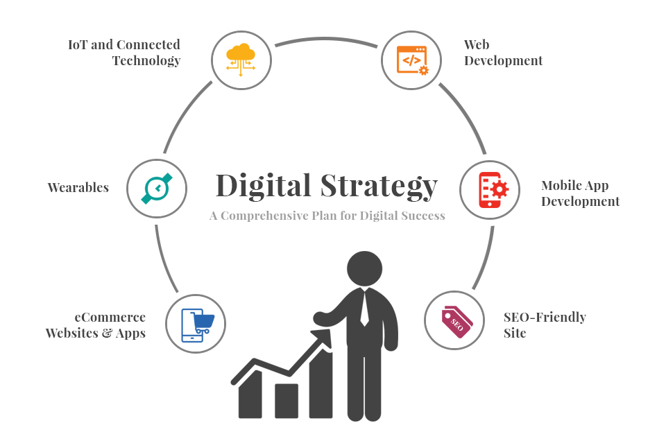 online business and internet strategies essay Essay on internet banking essay # 7 strategies to be adopted by indian it will help banks to translate their traditional business model into a internet.